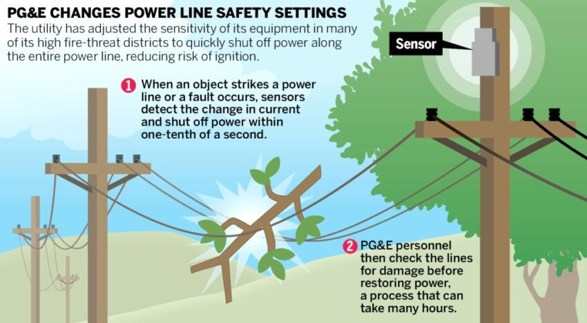 Why PG&E's wildfire safety triggers are sparking controversy instead of deadly blazes